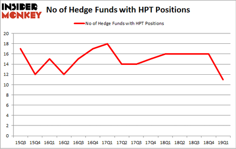 No of Hedge Funds with HPT Positions