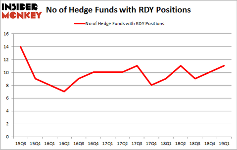 No of Hedge Funds with RDY Positions