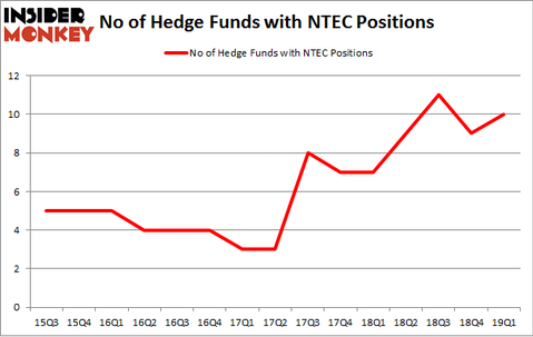 No of Hedge Funds with NTEC Positions