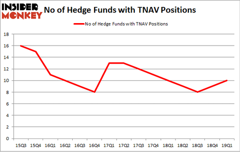 No of Hedge Funds with TNAV Positions