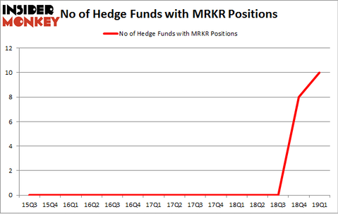 No of Hedge Funds with MRKR Positions