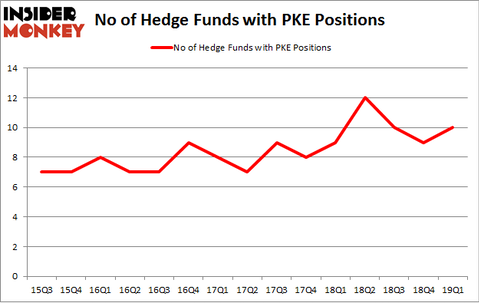 No of Hedge Funds with PKE Positions