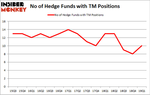 No of Hedge Funds with TM Positions