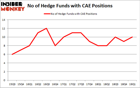 No of Hedge Funds with CAE Positions
