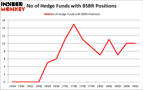 No of Hedge Funds with BSBR Positions