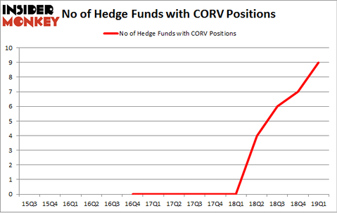 No of Hedge Funds with CORV Positions