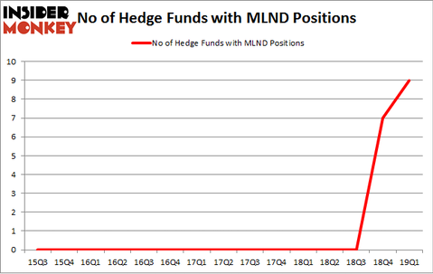 No of Hedge Funds with MLND Positions