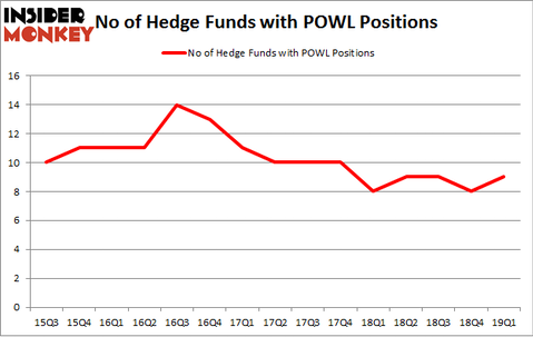 No of Hedge Funds with POWL Positions