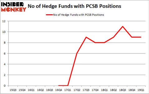 No of Hedge Funds with PCSB Positions