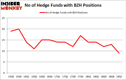 No of Hedge Funds with BZH Positions