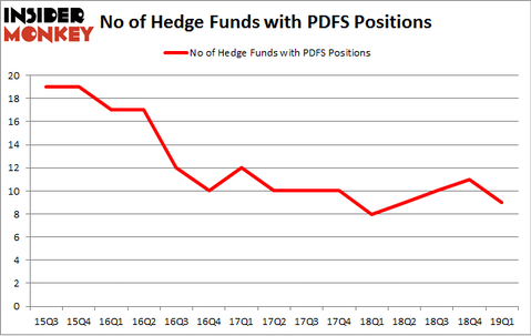 No of Hedge Funds with PDFS Positions