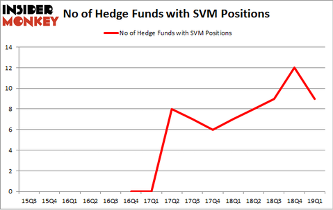 No of Hedge Funds with SVM Positions