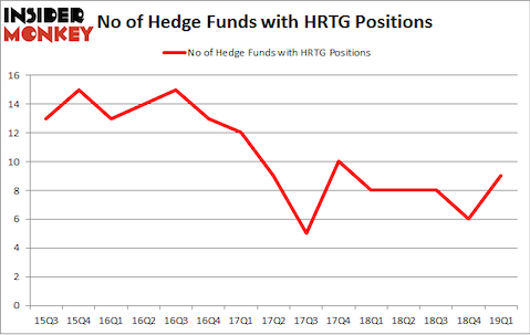 No of Hedge Funds with HRTG Positions