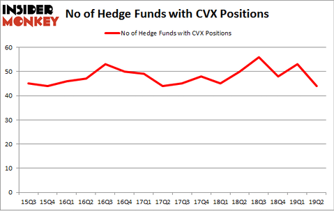 No of Hedge Funds with CVX Positions