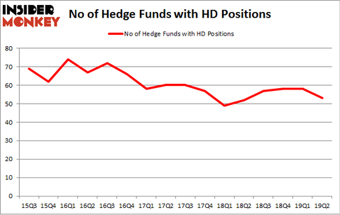 No of Hedge Funds with HD Positions