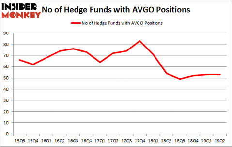 No of Hedge Funds with AVGO Positions