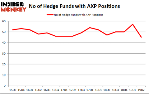 No of Hedge Funds with AXP Positions