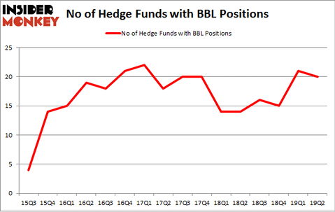 No of Hedge Funds with BBL Positions