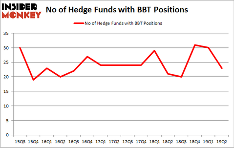 No of Hedge Funds with BBT Positions