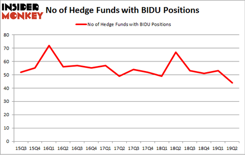 No of Hedge Funds with BIDU Positions