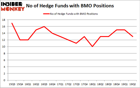 No of Hedge Funds with BMO Positions