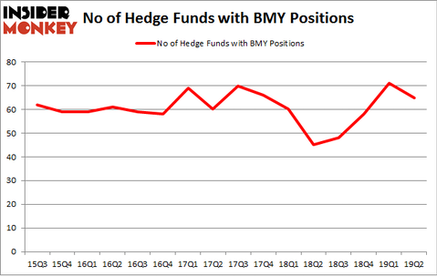 No of Hedge Funds with BMY Positions
