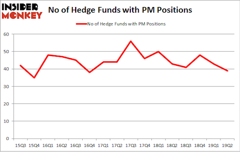 No of Hedge Funds with PM Positions