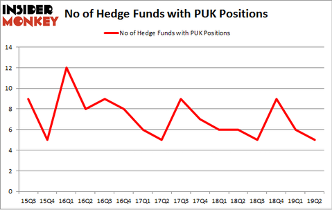 No of Hedge Funds with PUK Positions