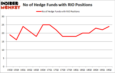 No of Hedge Funds with RIO Positions