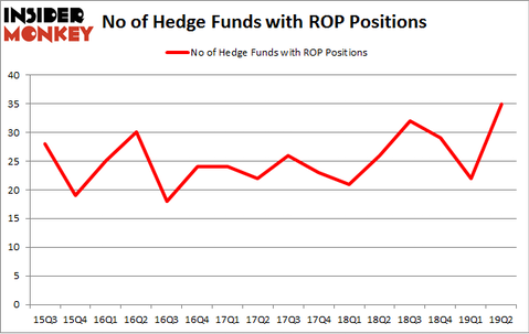 No of Hedge Funds with ROP Positions