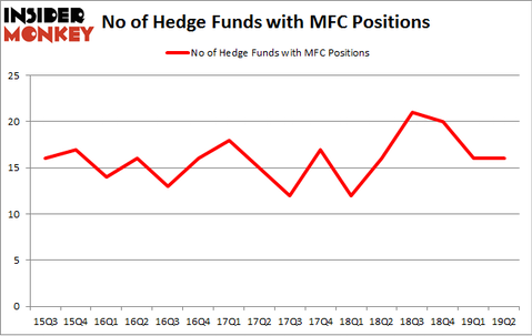 No of Hedge Funds with MFC Positions