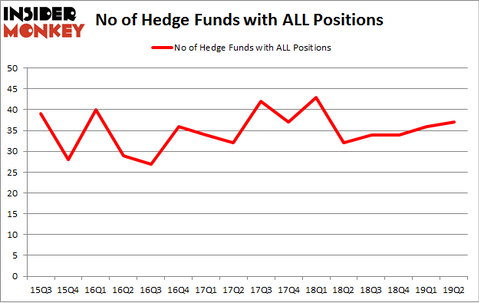 No of Hedge Funds with ALL Positions