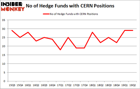 No of Hedge Funds with CERN Positions