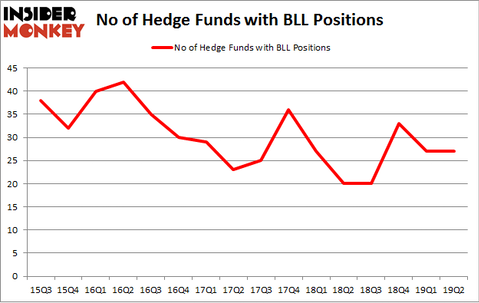 No of Hedge Funds with BLL Positions
