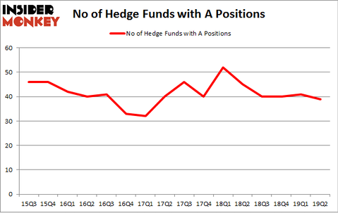 No of Hedge Funds with A Positions