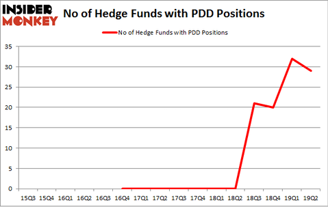 No of Hedge Funds with PDD Positions