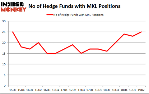 No of Hedge Funds with MKL Positions