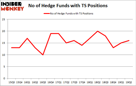 No of Hedge Funds with TS Positions