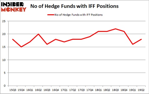 No of Hedge Funds with IFF Positions