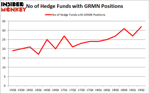 No of Hedge Funds with GRMN Positions