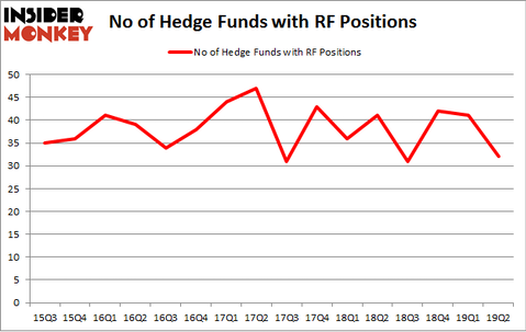 No of Hedge Funds with RF Positions