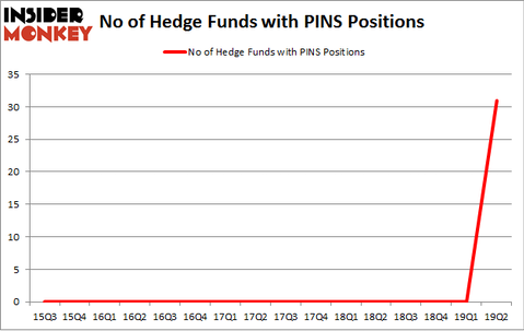 No of Hedge Funds with PINS Positions
