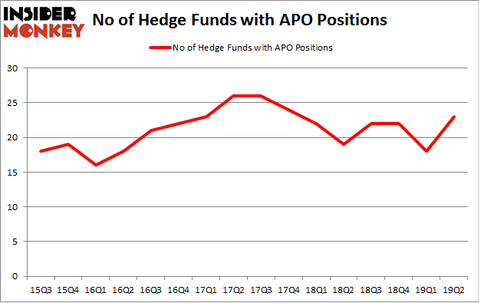 No of Hedge Funds with APO Positions