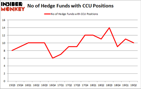 No of Hedge Funds with CCU Positions
