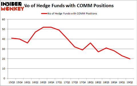 No of Hedge Funds with COMM Positions