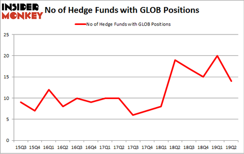 No of Hedge Funds with GLOB Positions