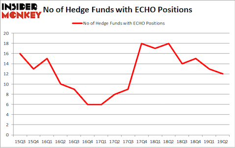 No of Hedge Funds with ECHO Positions
