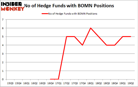 No of Hedge Funds with BOMN Positions