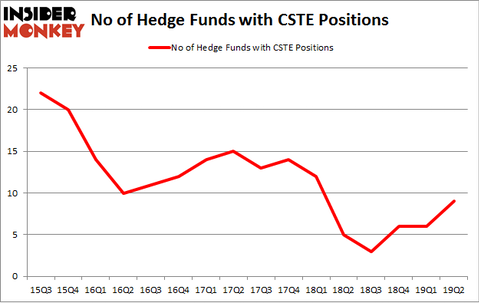 No of Hedge Funds with CSTE Positions