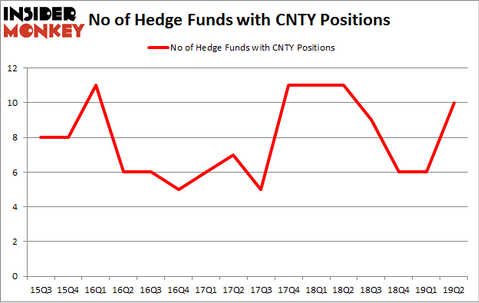 No of Hedge Funds with CNTY Positions
